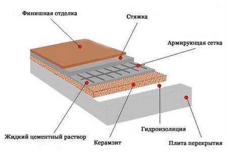 Керамзитобетон для пола на балконе калькулятор цементный раствор