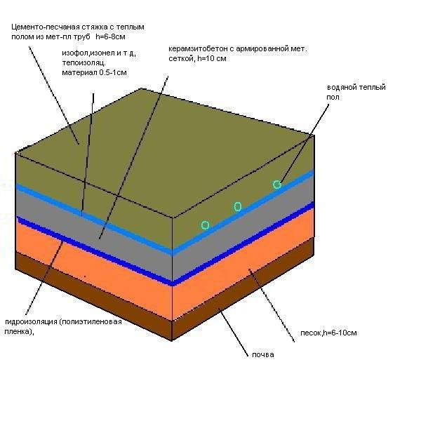 Пропорции пола из керамзитобетона положить плитку на улице на цементный раствор