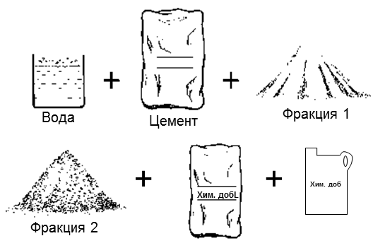 Как правильно делать раствор цементный дробление бетон