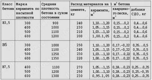 плотность бетона и керамзитобетона